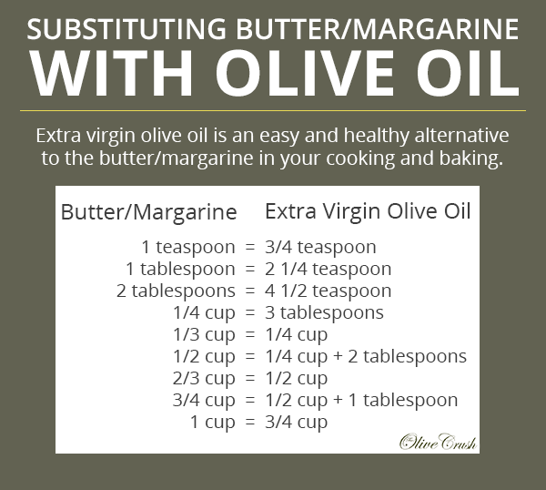 Butter Olive Oil conversion chart